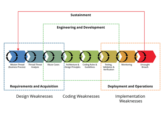 Weaknesses in lifecycle